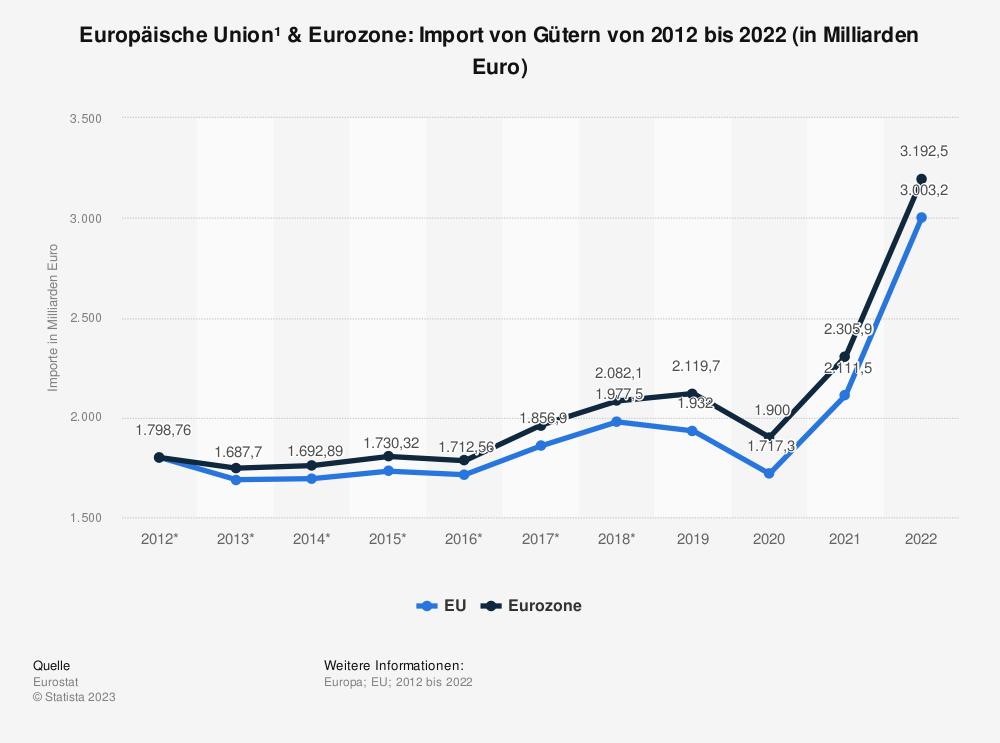 Statistik: Europäische Union & Euro-Zone: Import von Gütern von 2007 bis 2017 (in Milliarden Euro) | Statista
