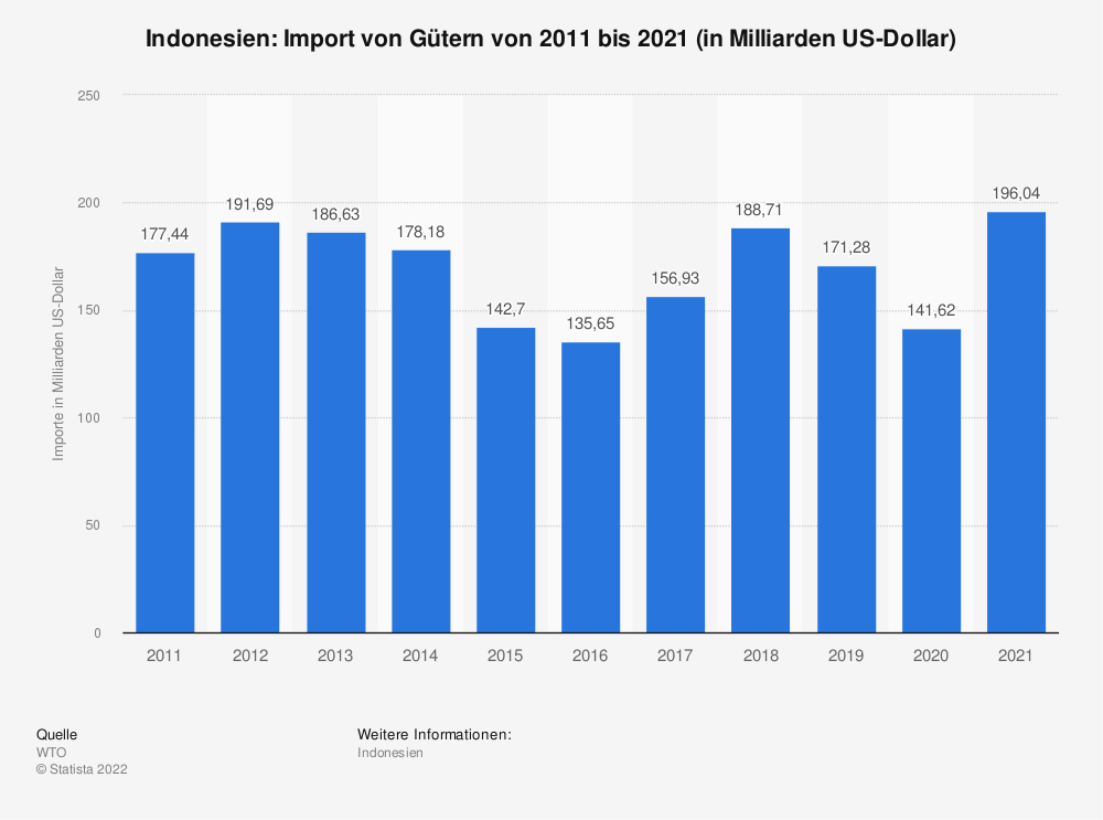 Statistik: Indonesien: Import von Gütern von 2008 bis 2018 (in Milliarden US-Dollar) | Statista
