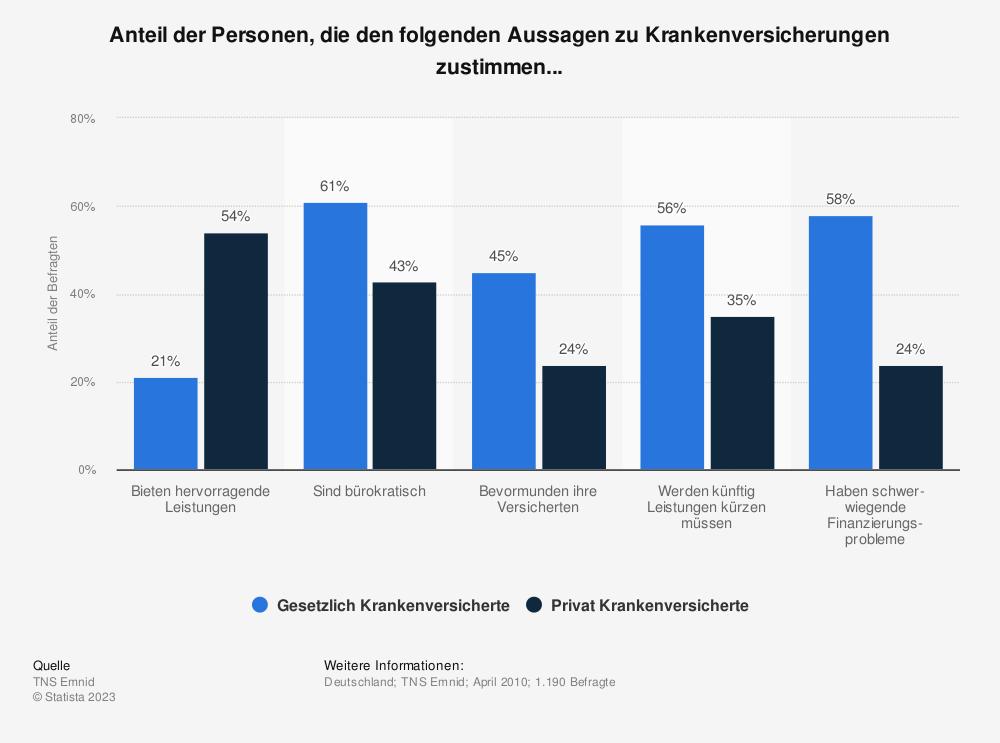 Statistik: Anteil der Personen, die den folgenden Aussagen zu Krankenversicherungen zustimmen... | Statista