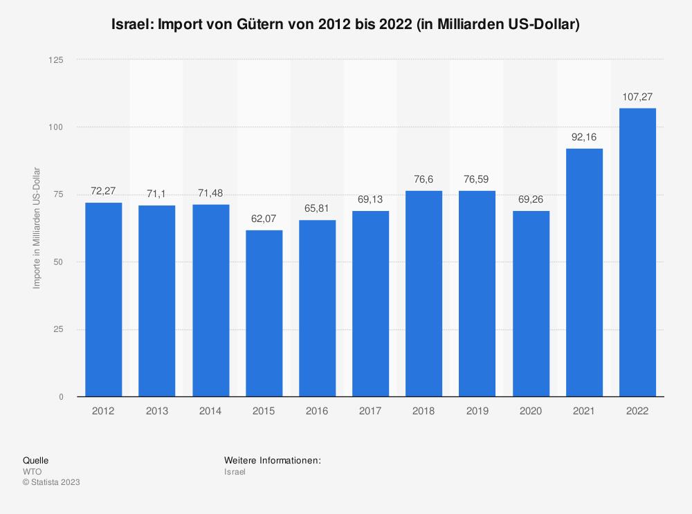 Statistik: Israel: Import von Gütern von 2008 bis 2018 (in Milliarden US-Dollar) | Statista