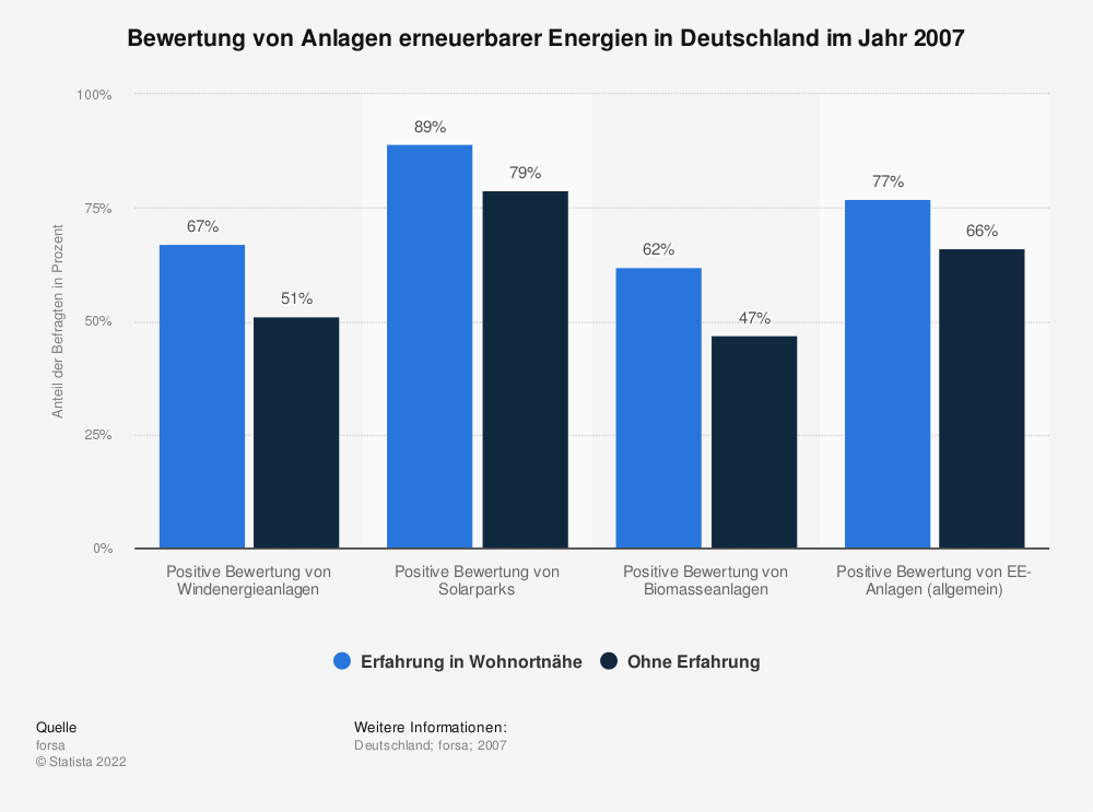 Statistik: Bewertung von Anlagen erneuerbarer Energien in Deutschland im Jahr 2007 | Statista