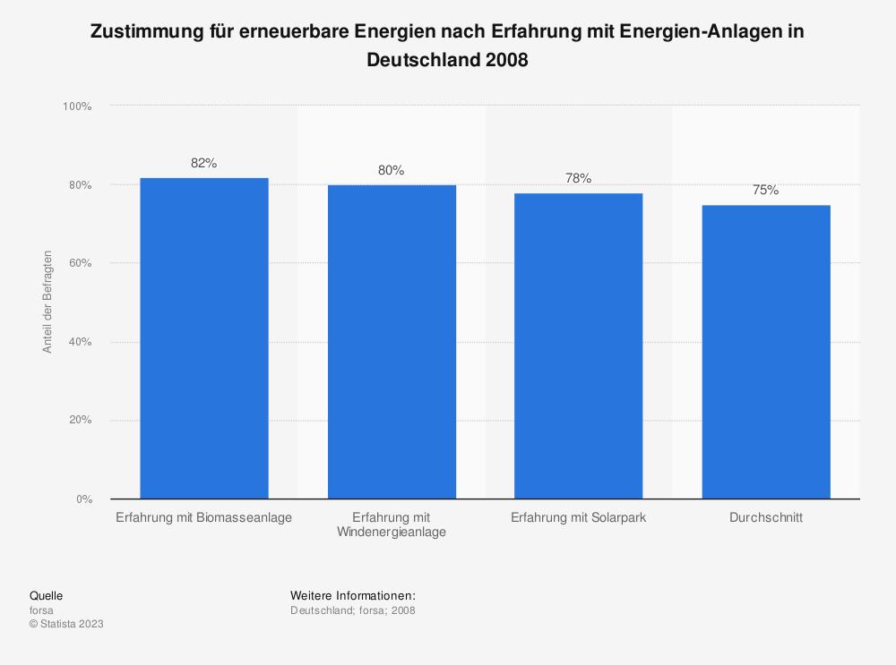 Statistik: Zustimmung für erneuerbare Energien nach Erfahrung mit Energien-Anlagen in Deutschland 2008   Statista