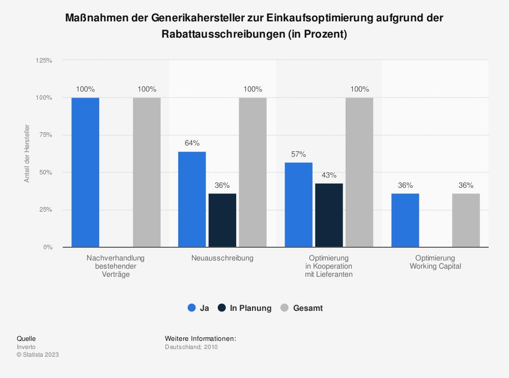 Statistik: Maßnahmen der Generikahersteller zur Einkaufsoptimierung aufgrund der Rabattausschreibungen (in Prozent) | Statista