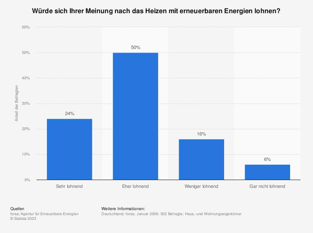 Statistik: Würde sich Ihrer Meinung nach das Heizen mit erneuerbaren Energien lohnen? | Statista