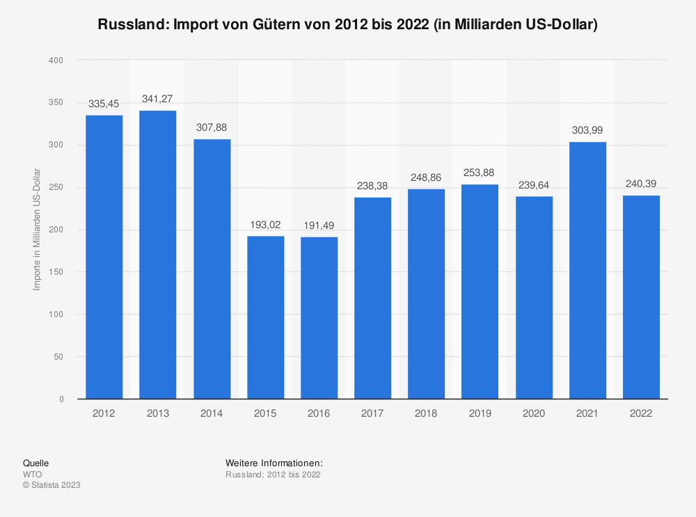 Statistik: Russland: Import von Gütern von 2008 bis 2018 (in Milliarden US-Dollar) | Statista
