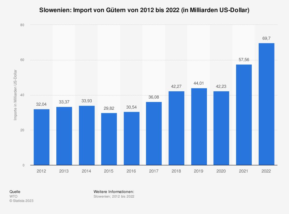 Statistik: Slowenien: Import von Gütern von 2009 bis 2019 (in Milliarden US-Dollar) | Statista