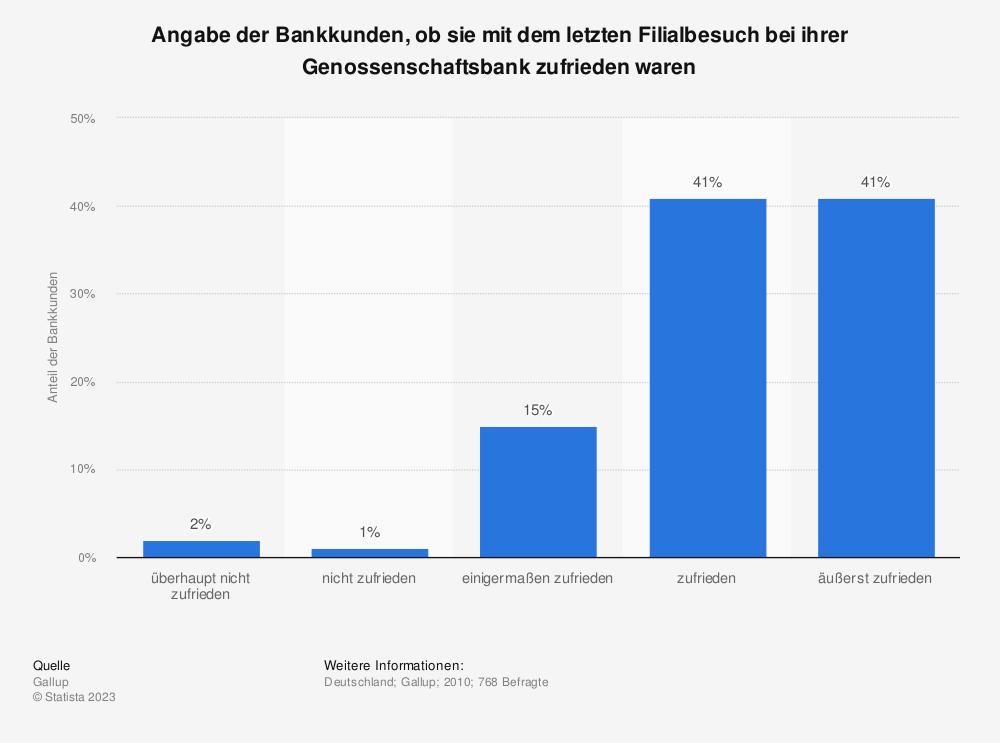 Statistik: Angabe der Bankkunden, ob sie mit dem letzten Filialbesuch bei ihrer Genossenschaftsbank zufrieden waren | Statista