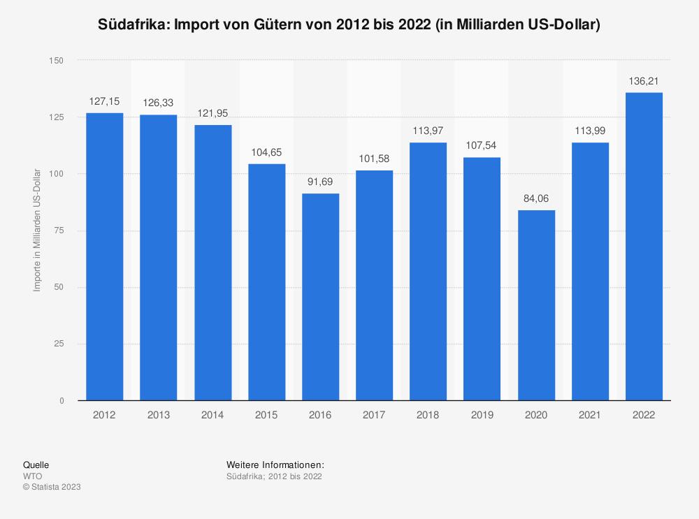 Statistik: Südafrika: Import von Gütern von 2008 bis 2018 (in Milliarden US-Dollar) | Statista