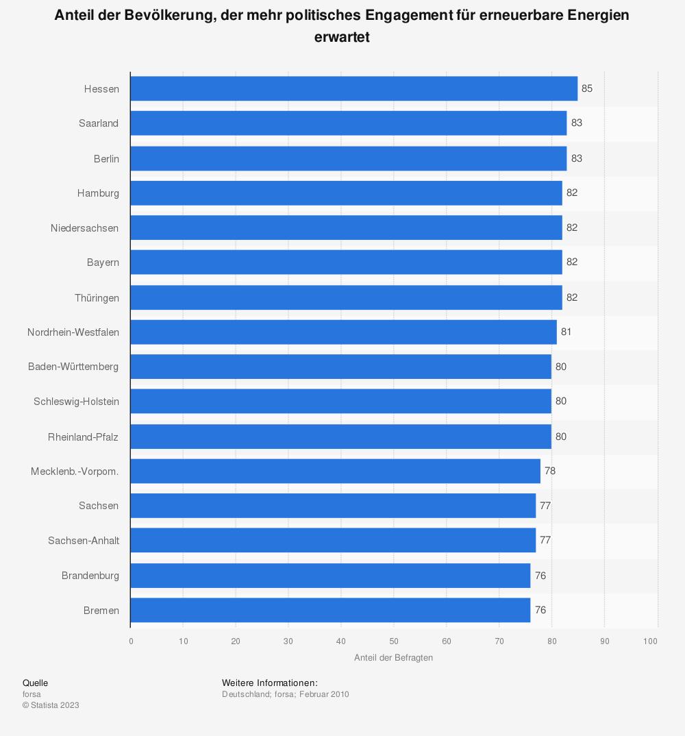 Statistik: Anteil der Bevölkerung, der mehr politisches Engagement für erneuerbare Energien erwartet | Statista