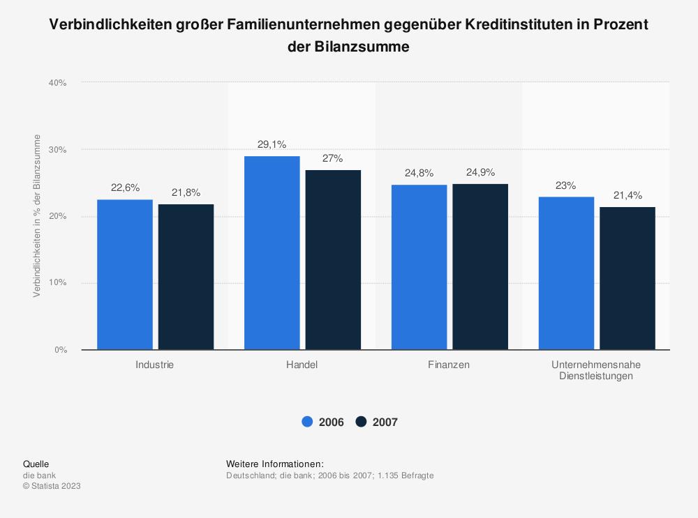 Statistik: Verbindlichkeiten großer Familienunternehmen gegenüber Kreditinstituten in Prozent der Bilanzsumme | Statista