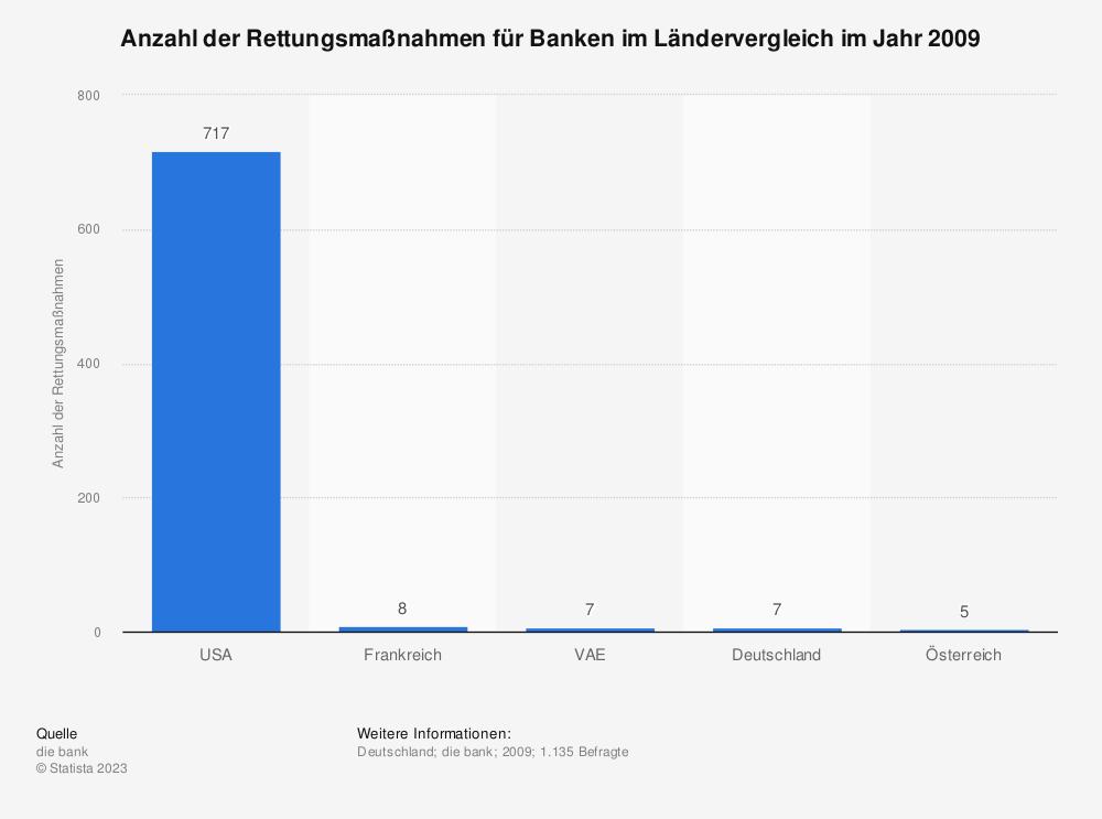 Statistik: Anzahl der Rettungsmaßnahmen für Banken im Ländervergleich im Jahr 2009 | Statista