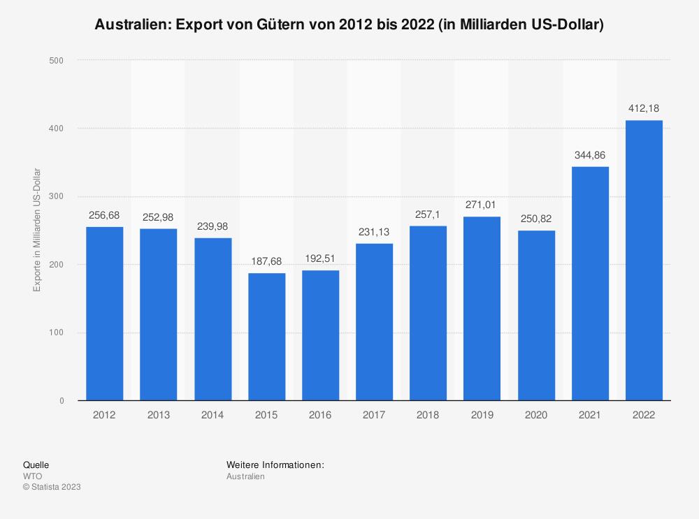 Statistik: Australien: Export von Gütern von 2008 bis 2018 (in Milliarden US-Dollar) | Statista