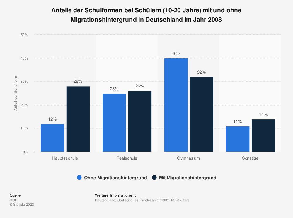 Statistik: Anteile der Schulformen bei Schülern (10-20 Jahre) mit und ohne Migrationshintergrund in Deutschland im Jahr 2008 | Statista