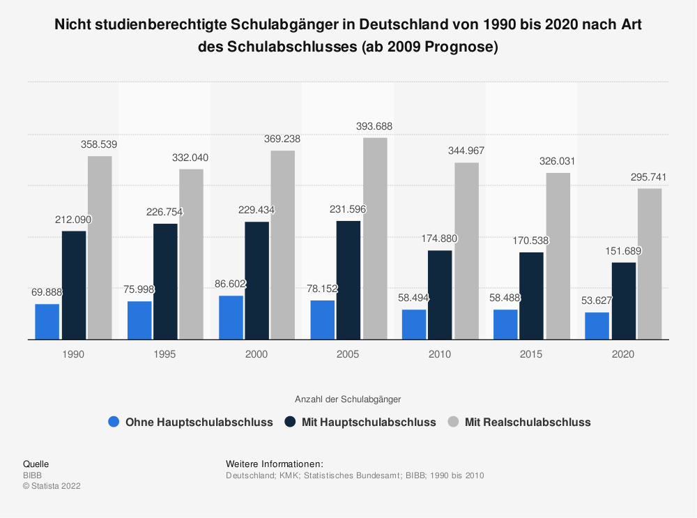 Statistik: Nicht studienberechtigte Schulabgänger in Deutschland von 1990 bis 2020 nach Art des Schulabschlusses (ab 2009 Prognose) | Statista