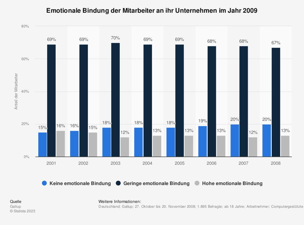 Statistik: Emotionale Bindung der Mitarbeiter an ihr Unternehmen im Jahr 2009 | Statista