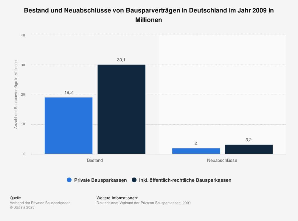 Statistik: Bestand und Neuabschlüsse von Bausparverträgen in Deutschland im Jahr 2009 in Millionen | Statista