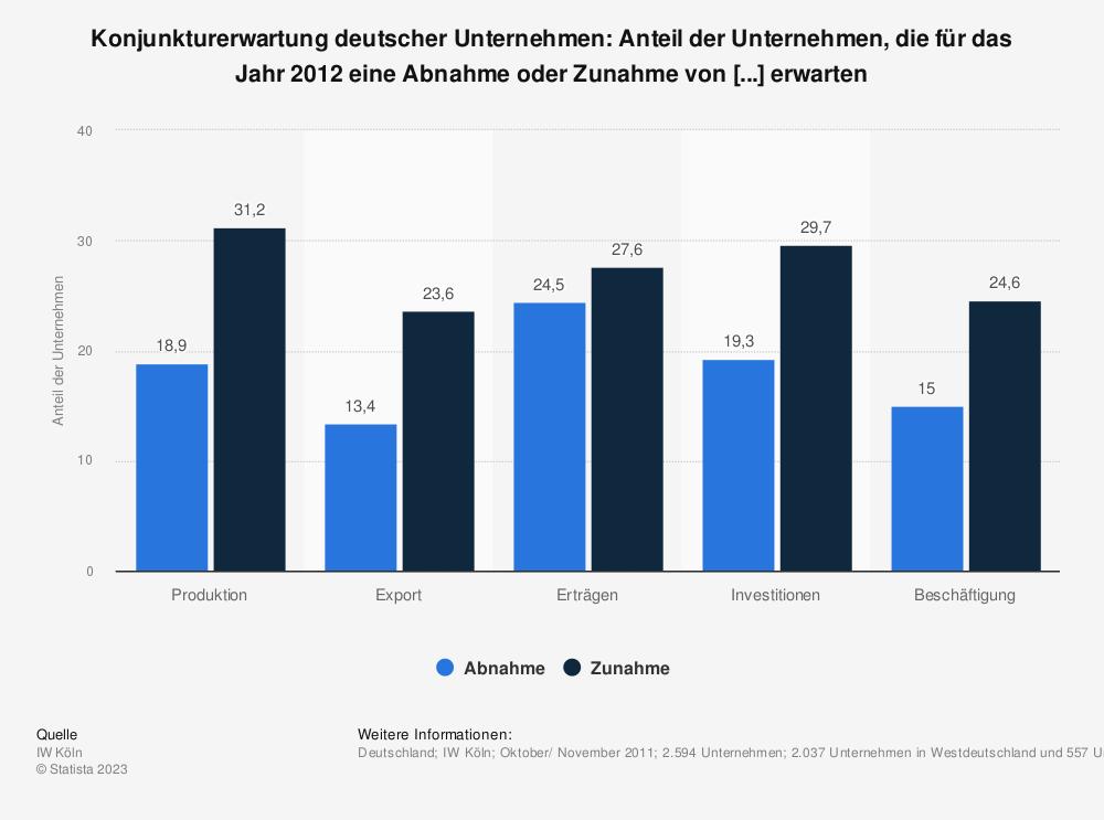 Statistik: Konjunkturerwartung deutscher Unternehmen: Anteil der Unternehmen, die für das Jahr 2012 eine Abnahme oder Zunahme von [...] erwarten | Statista