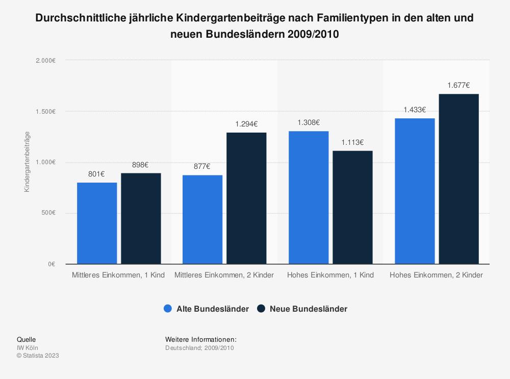 Statistik: Durchschnittliche jährliche Kindergartenbeiträge nach Familientypen in den alten und neuen Bundesländern 2009/2010 | Statista