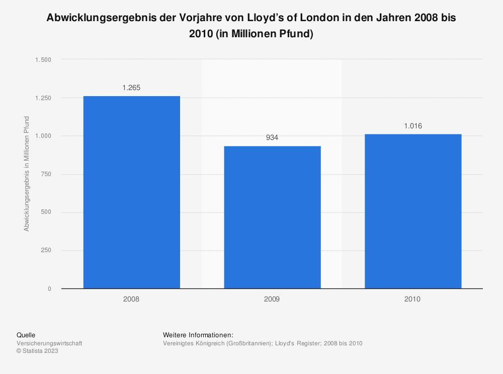 Statistik: Abwicklungsergebnis der Vorjahre von Lloyd's of London in den Jahren 2008 bis 2010 (in Millionen Pfund) | Statista
