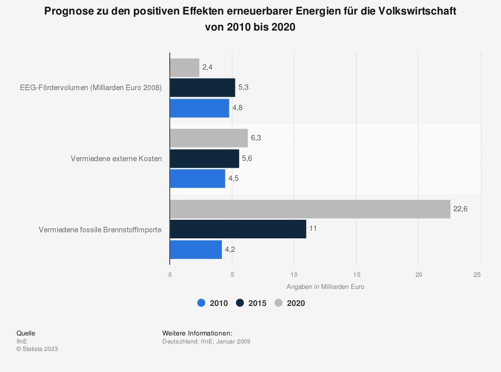 Statistik: Prognose zu den positiven Effekten erneuerbarer Energien für die Volkswirtschaft von 2010 bis 2020 | Statista