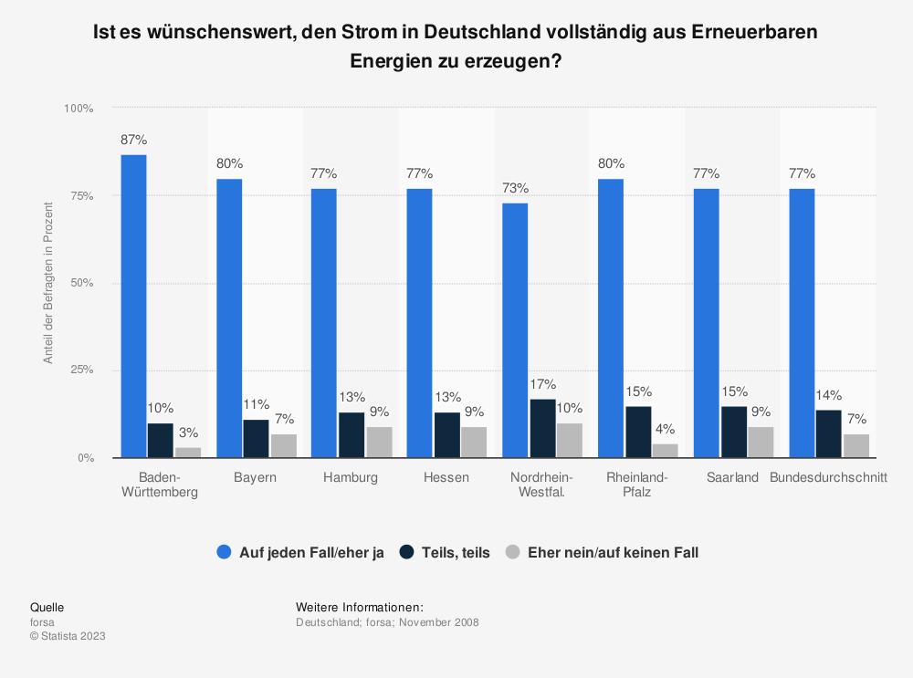 Statistik: Ist es wünschenswert, den Strom in Deutschland vollständig aus Erneuerbaren Energien zu erzeugen?   Statista