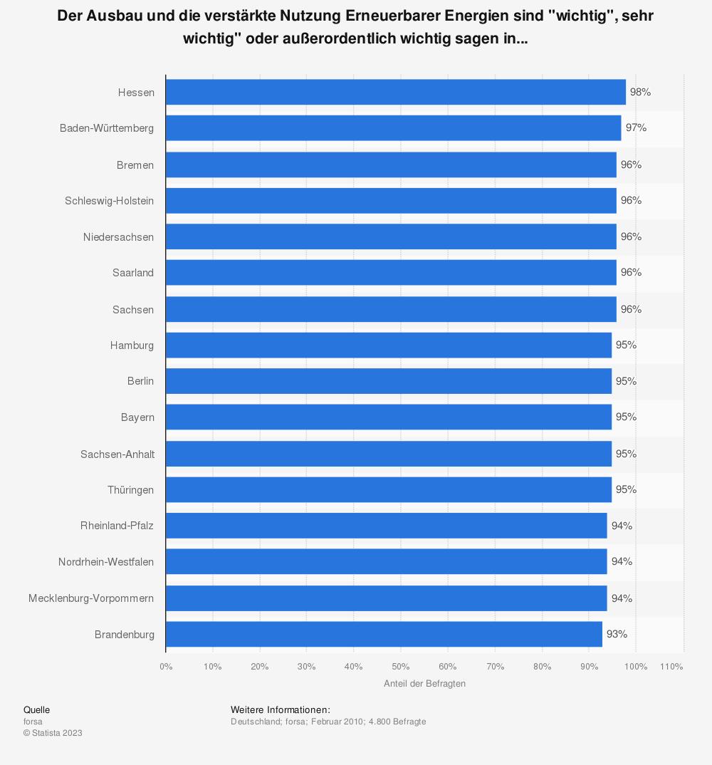 """Statistik: Der Ausbau und die verstärkte Nutzung Erneuerbarer Energien sind """"wichtig"""", sehr wichtig"""" oder außerordentlich wichtig sagen in...   Statista"""