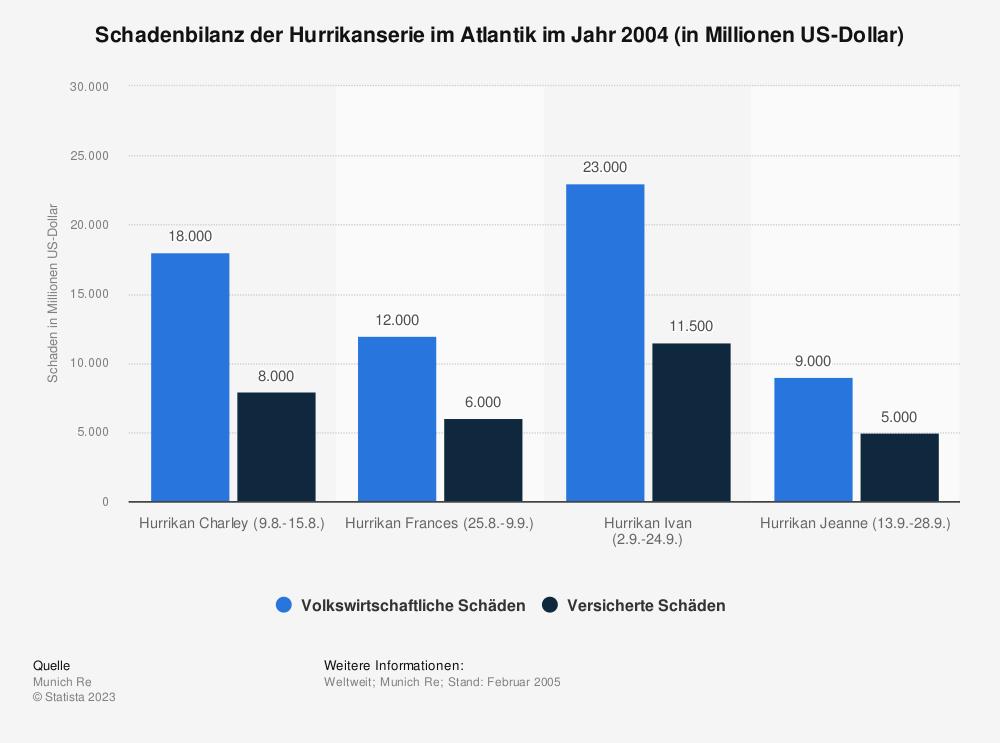 Statistik: Schadenbilanz der Hurrikanserie im Atlantik im Jahr 2004 (in Millionen US-Dollar) | Statista