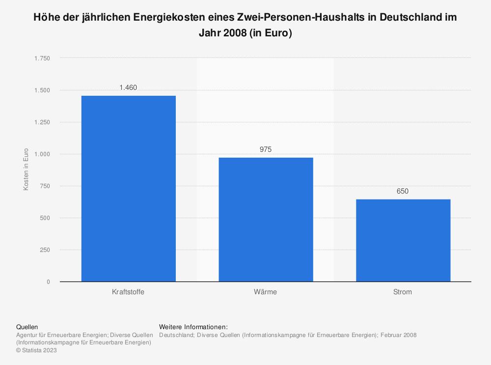 Statistik: Höhe der jährlichen Energiekosten eines Zwei-Personen-Haushalts in Deutschland im Jahr 2008 (in Euro) | Statista