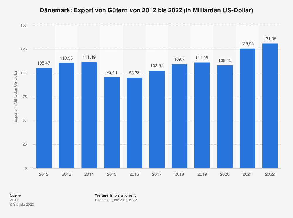 Statistik: Dänemark: Export von Gütern von 2008 bis 2018 (in Milliarden US-Dollar) | Statista