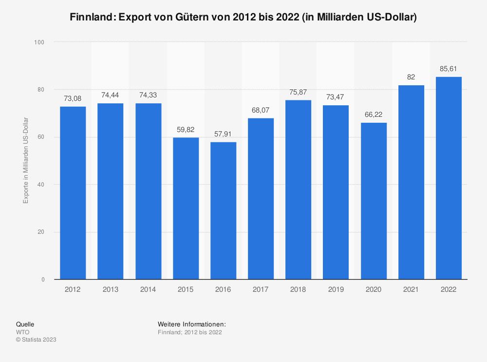 Statistik: Finnland: Export von Gütern von 2009 bis 2019 (in Milliarden US-Dollar) | Statista