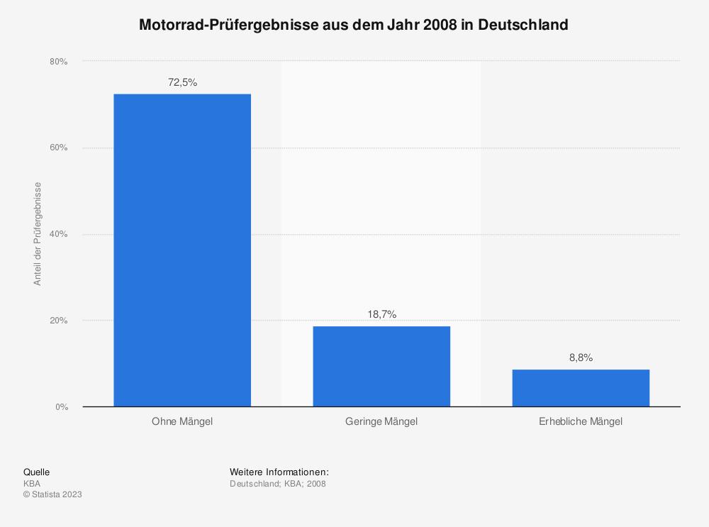 Statistik: Motorrad-Prüfergebnisse aus dem Jahr 2008 in Deutschland | Statista