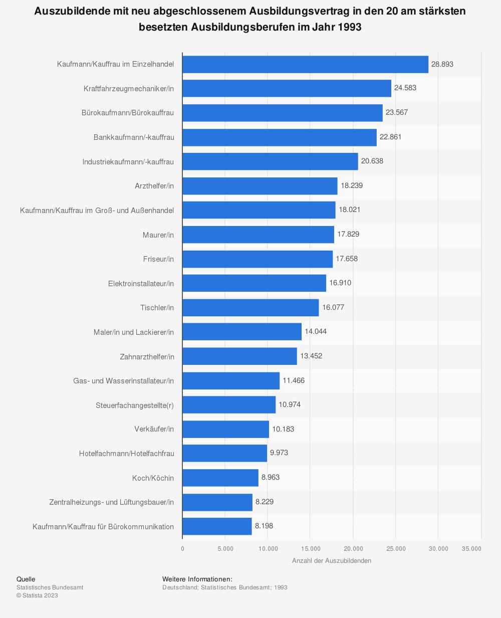 Statistik: Auszubildende mit neu abgeschlossenem Ausbildungsvertrag in den 20 am stärksten besetzten Ausbildungsberufen im Jahr 1993 | Statista