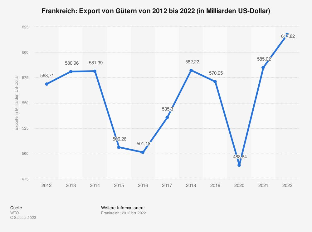 Statistik: Frankreich: Export von Gütern von 2008 bis 2018 (in Milliarden US-Dollar) | Statista