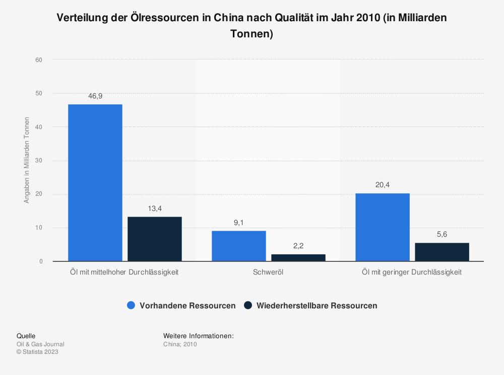 Statistik: Verteilung der Ölressourcen in China nach Qualität im Jahr 2010 (in Milliarden Tonnen) | Statista