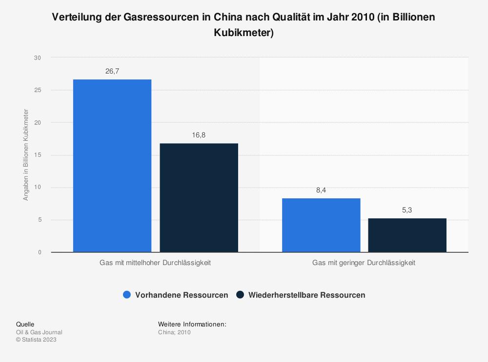 Statistik: Verteilung der Gasressourcen in China nach Qualität im Jahr 2010 (in Billionen Kubikmeter) | Statista