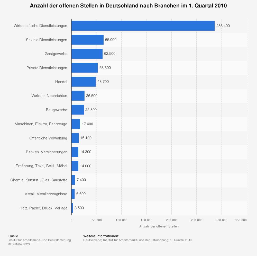 Statistik: Anzahl der offenen Stellen in Deutschland nach Branchen im 1. Quartal 2010 | Statista