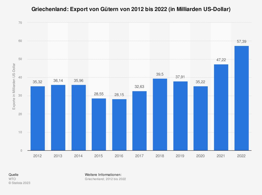 Statistik: Griechenland: Export von Gütern von 2008 bis 2018 (in Milliarden US-Dollar) | Statista