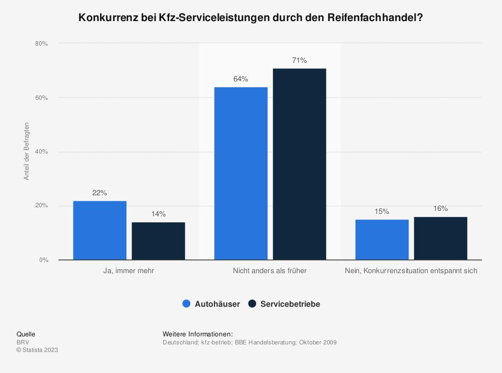 Statistik: Konkurrenz bei Kfz-Serviceleistungen durch den Reifenfachhandel? | Statista