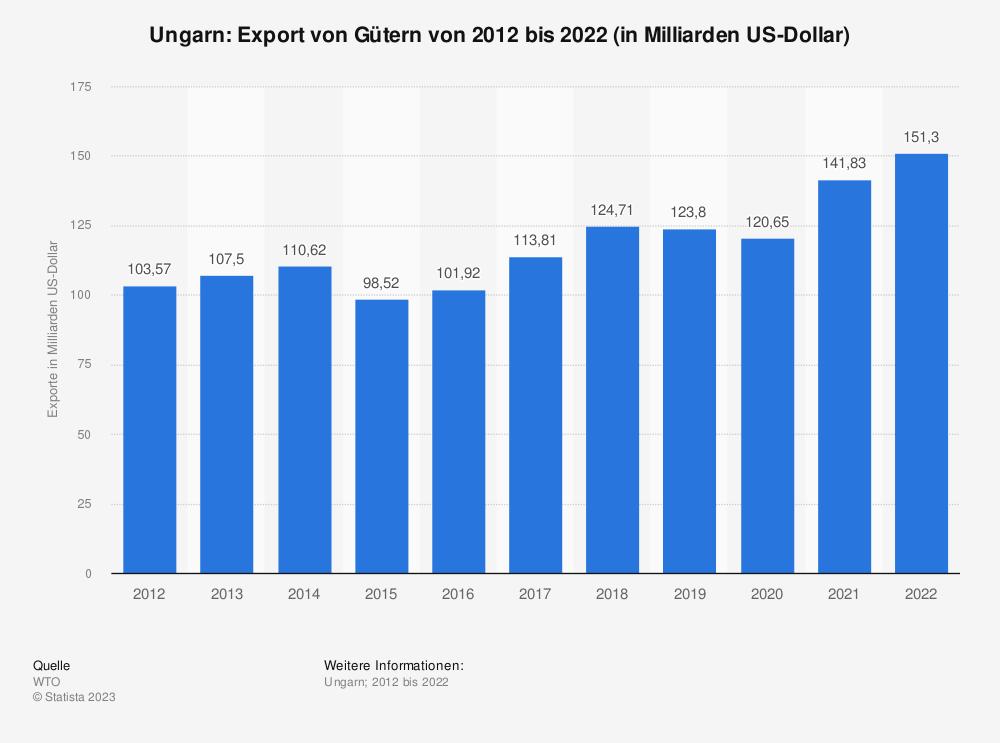 Statistik: Ungarn: Export von Gütern von 2009 bis 2019 (in Milliarden US-Dollar) | Statista