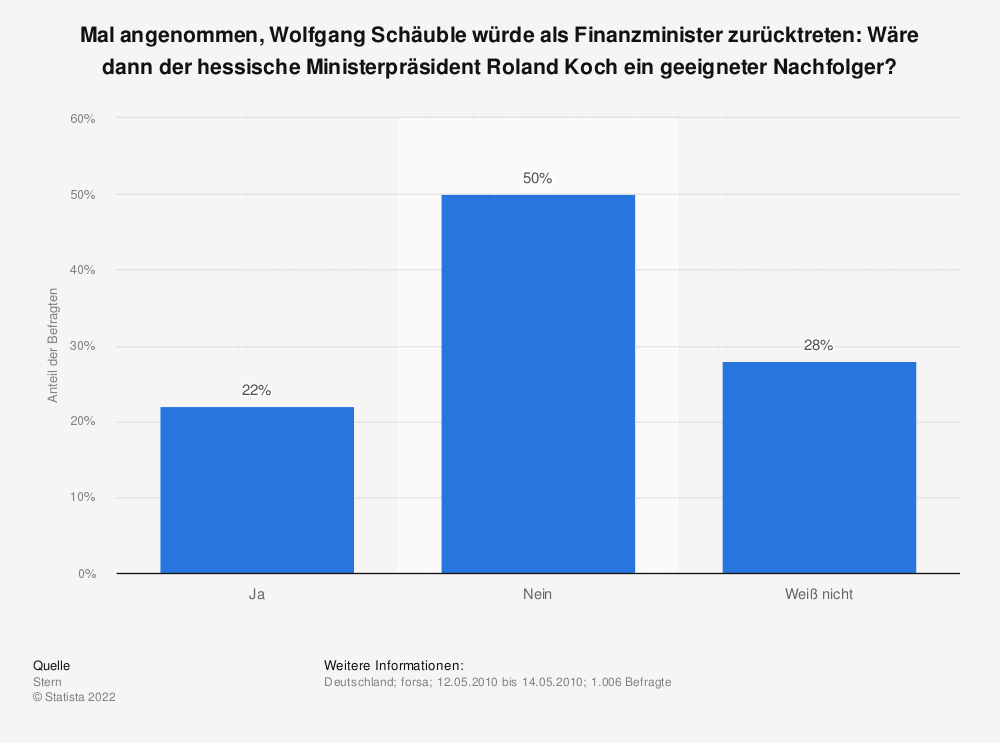 Statistik: Mal angenommen, Wolfgang Schäuble würde als Finanzminister zurücktreten: Wäre dann der hessische Ministerpräsident Roland Koch ein geeigneter Nachfolger?   Statista