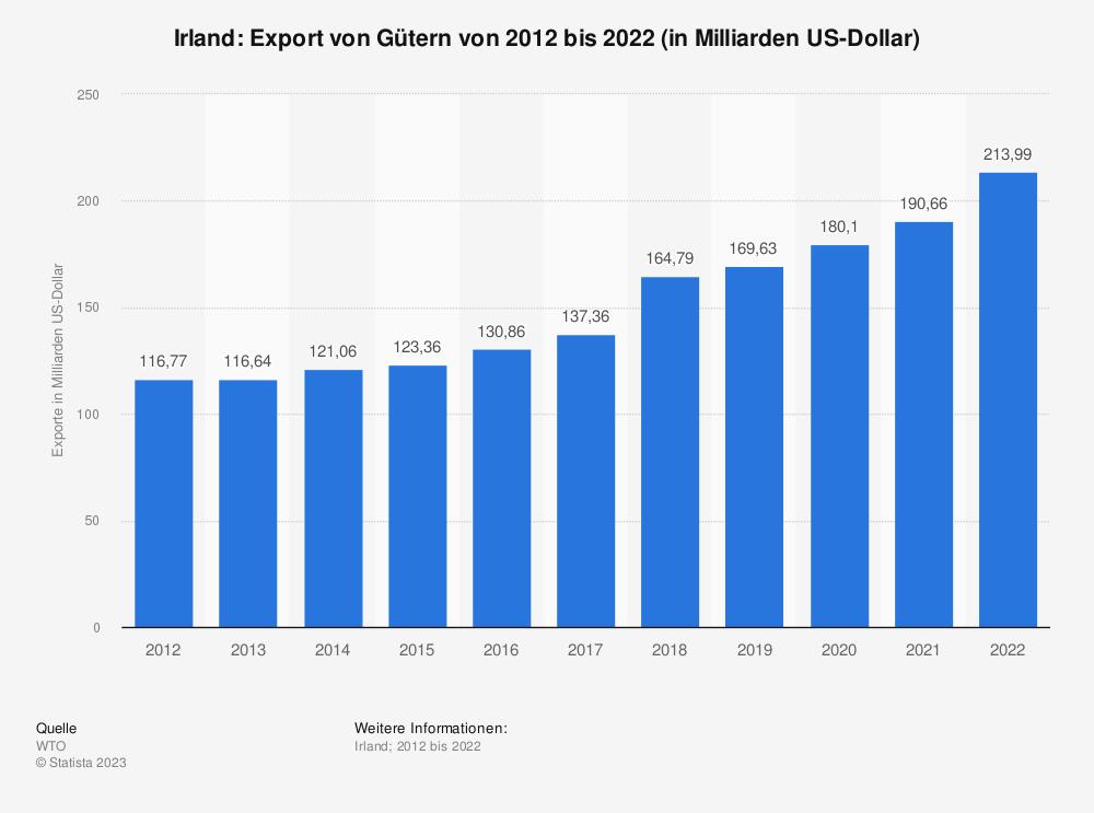 Statistik: Irland: Export von Gütern von 2008 bis 2018 (in Milliarden US-Dollar) | Statista