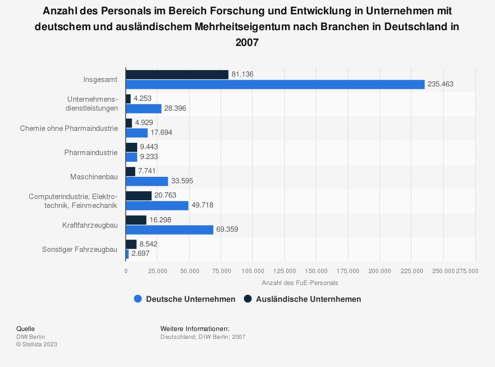 Statistik: Anzahl des Personals im Bereich Forschung und Entwicklung in Unternehmen mit deutschem und ausländischem Mehrheitseigentum nach Branchen in Deutschland in 2007   Statista