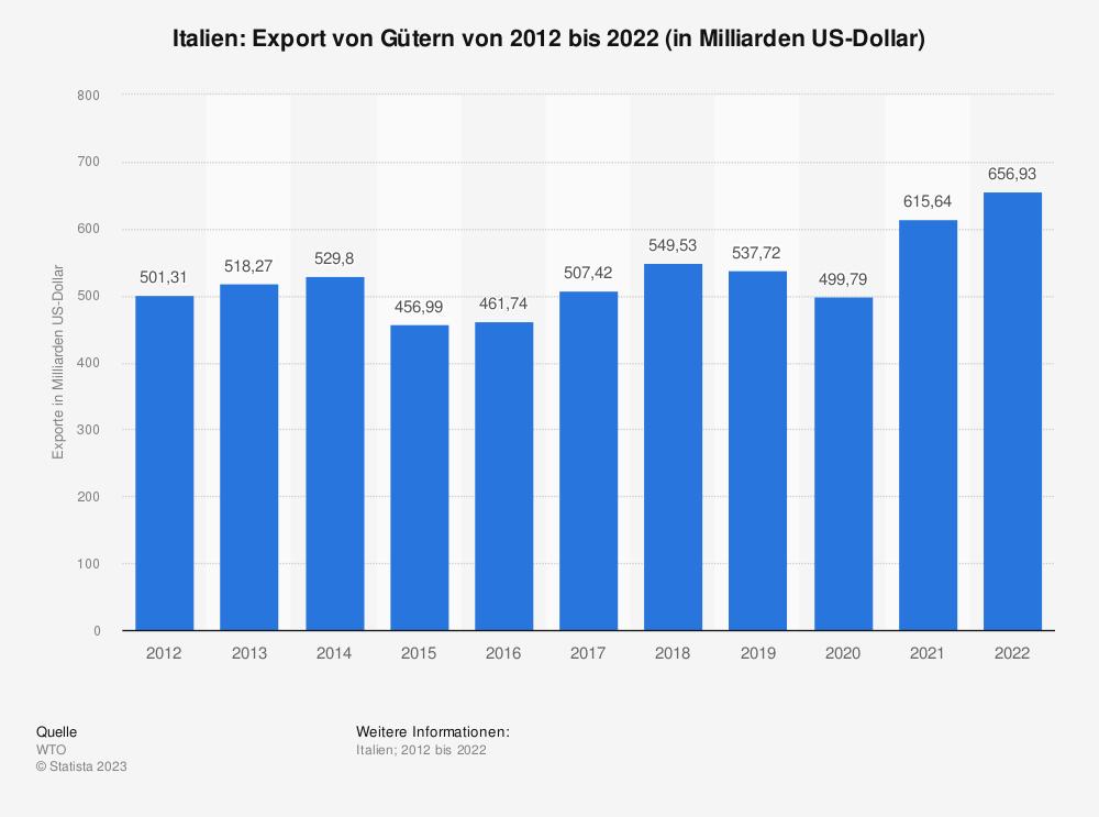 Statistik: Italien: Export von Gütern von 2008 bis 2018 (in Milliarden US-Dollar) | Statista