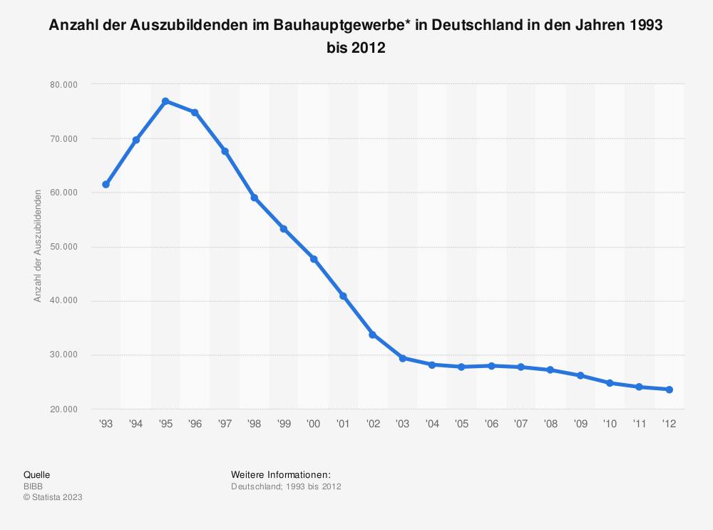 Statistik: Anzahl der Auszubildenden im Bauhauptgewerbe* in Deutschland in den Jahren 1993 bis 2012 | Statista