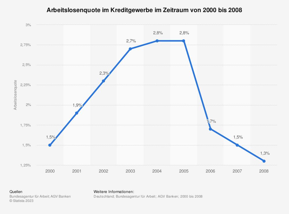 Statistik: Arbeitslosenquote im Kreditgewerbe im Zeitraum von 2000 bis 2008 | Statista