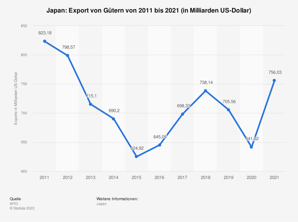 Statistik: Japan: Export von Gütern von 2008 bis 2018 (in Milliarden US-Dollar) | Statista