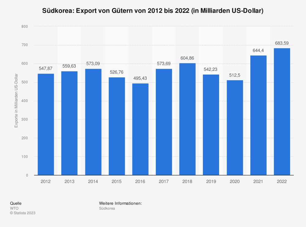 Statistik: Südkorea: Export von Gütern von 2008 bis 2018 (in Milliarden US-Dollar) | Statista
