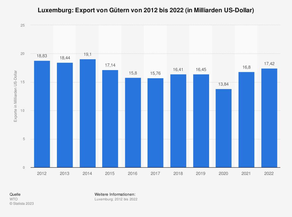 Statistik: Luxemburg: Export von Gütern von 2008 bis 2018 (in Milliarden US-Dollar) | Statista