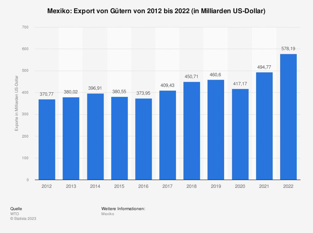 Statistik: Mexiko: Export von Gütern von 2008 bis 2018 (in Milliarden US-Dollar) | Statista