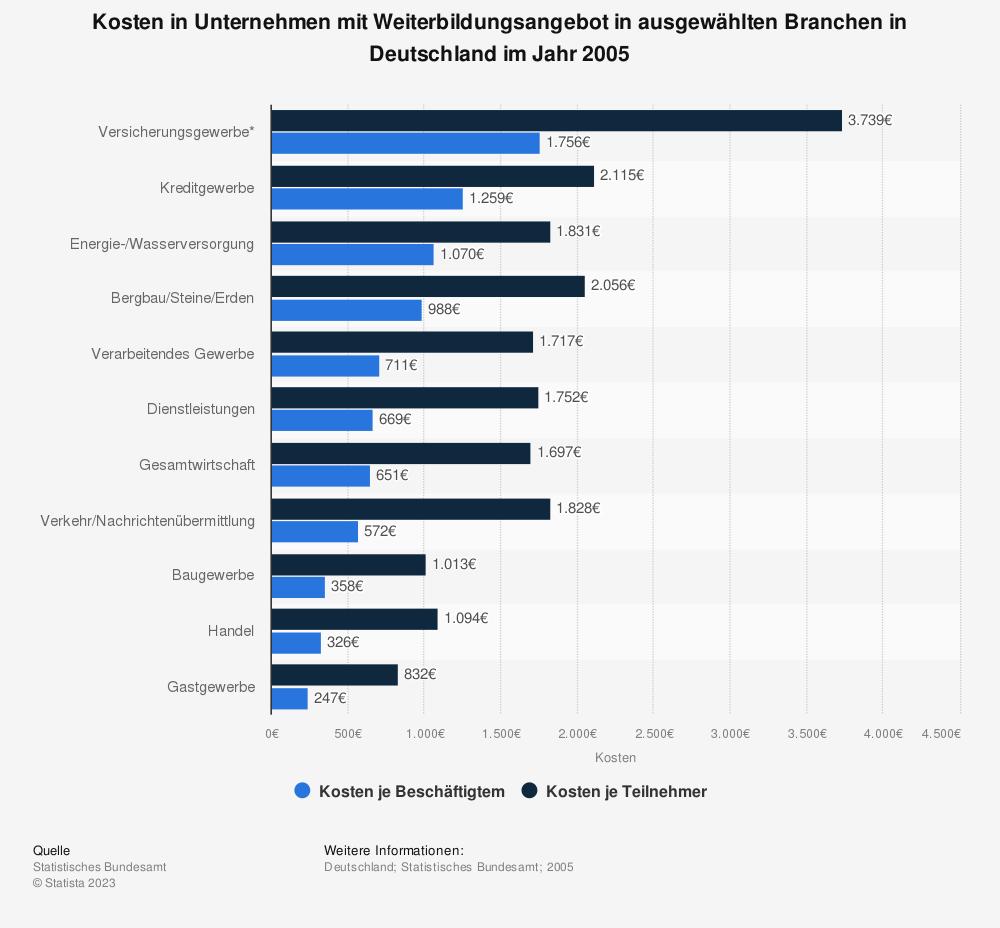 Statistik: Kosten in Unternehmen mit Weiterbildungsangebot in ausgewählten Branchen in Deutschland im Jahr 2005 | Statista